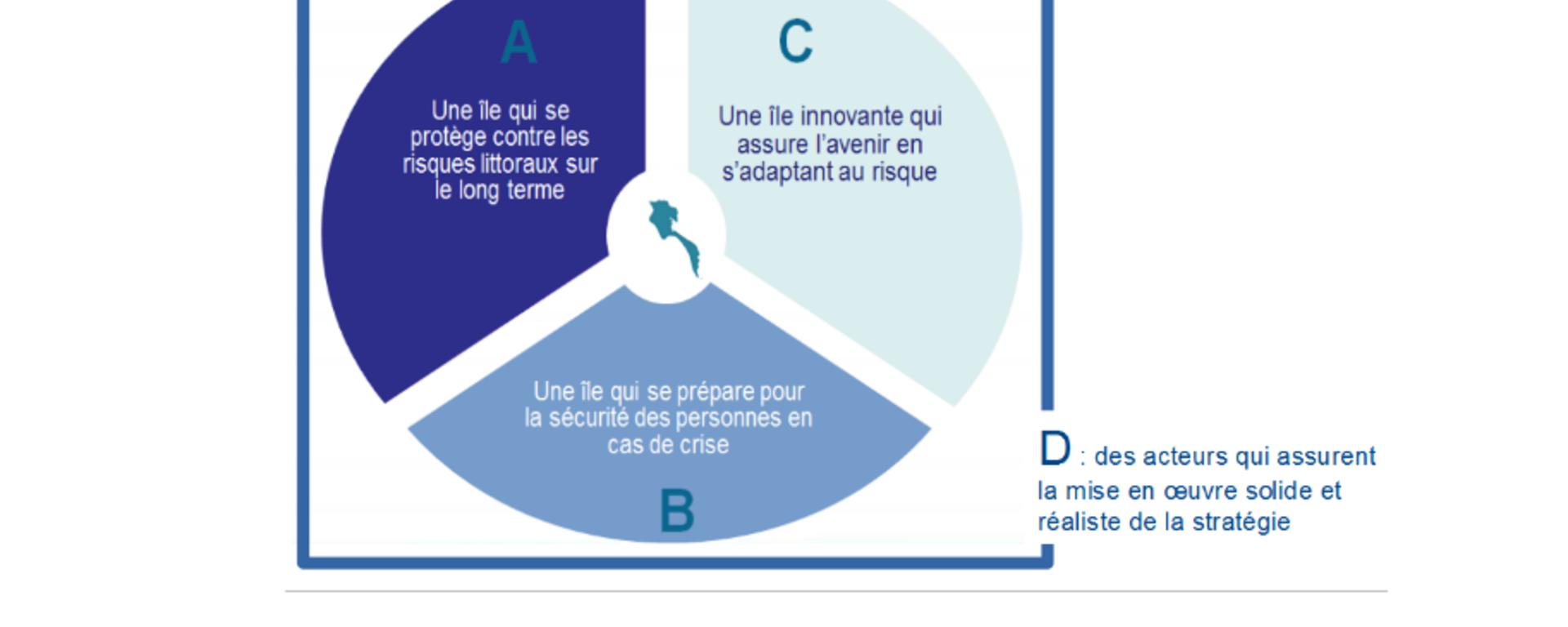 La SLGRI s'organise autour de 3 orientations stratégiques (A, B, C) et une orientation transversale