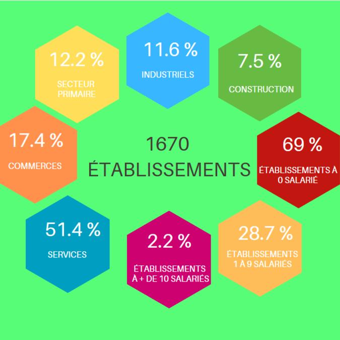 Activité économique, île de Noirmoutier
