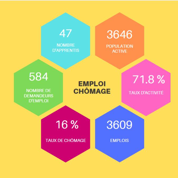 Emploi et chômage, île de Noirmoutier